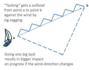 tacking-when-sailing
